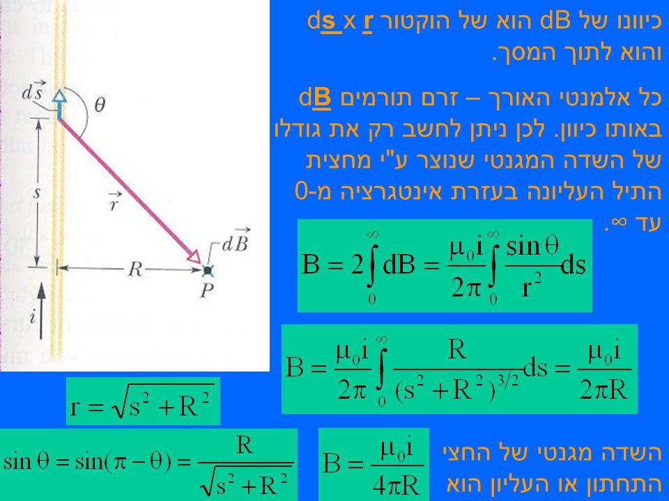 כיוונו של dB הוא של הוקטור ds x r והוא לתוך המסך.