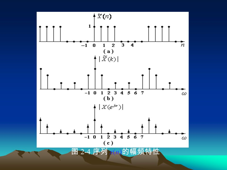 图 2-4 序列 x(n)的幅频特性