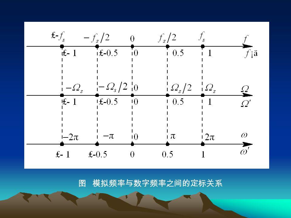 图 模拟频率与数字频率之间的定标关系