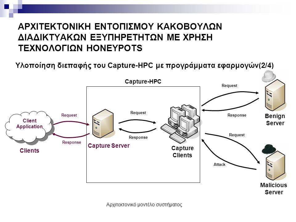 Αρχιτεκτονικό μοντέλο συστήματος