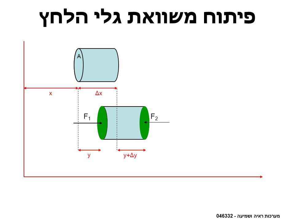 פיתוח משוואת גלי הלחץ F2 F1 A A x y y+Δy Δx A
