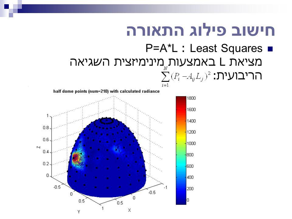 חישוב פילוג התאורה Least Squares : P=A*L מציאת L באמצעות מינימיזצית השגיאה הריבועית: