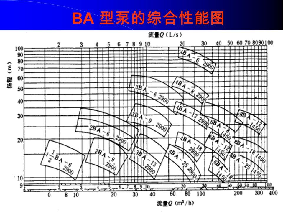 BA 型泵的综合性能图