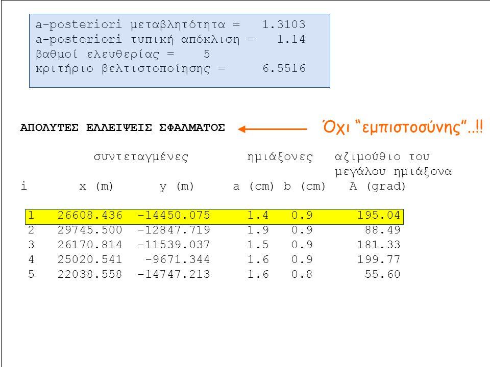 Όχι εμπιστοσύνης ..!! a-posteriori μεταβλητότητα = 1.3103