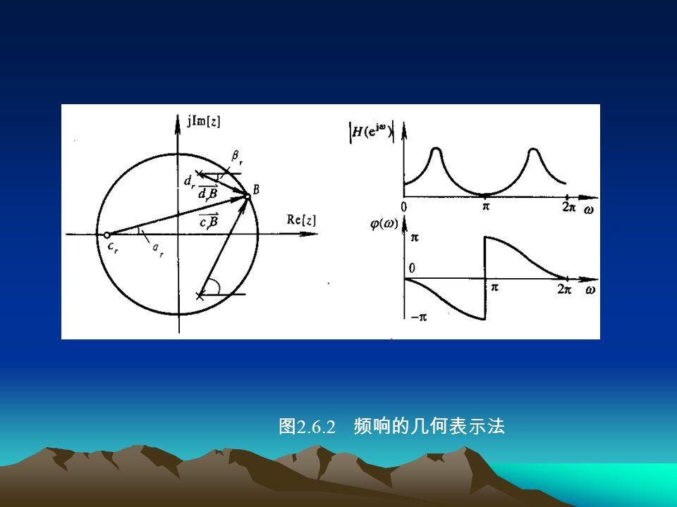 图2.6.2 频响的几何表示法