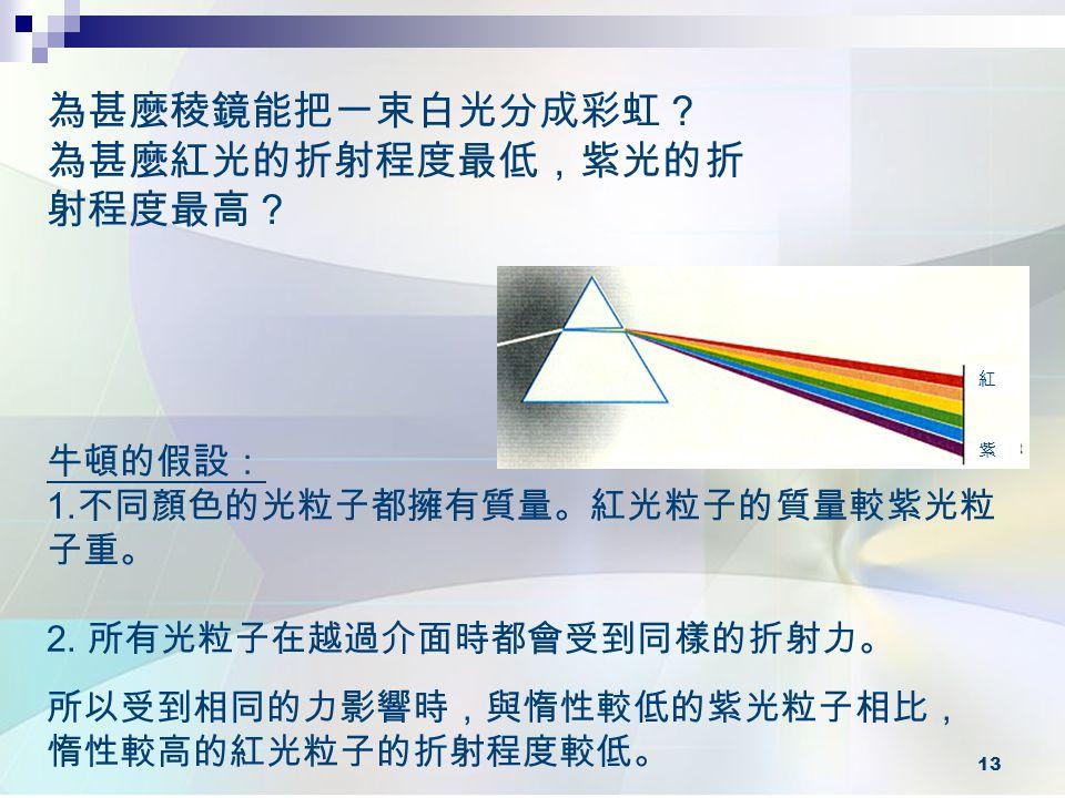 為甚麼紅光的折射程度最低,紫光的折射程度最高?