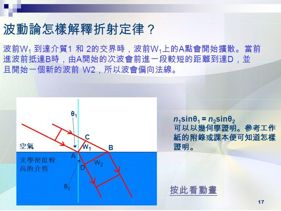 波動論怎樣解釋折射定律? 波前W1 到達介質1 和 2的交界時,波前W1上的A點會開始擴散。當前進波前抵達B時,由A開始的次波會前進一段較短的距離到達D,並 且開始一個新的波前 W2,所以波會偏向法線。