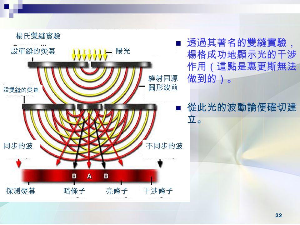 透過其著名的雙縫實驗,楊格成功地顯示光的干涉作用(這點是惠更斯無法做到的)。