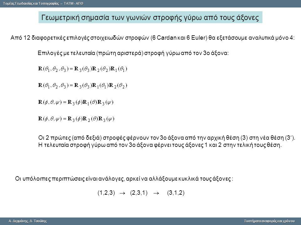 Γεωμετρική σημασία των γωνιών στροφής γύρω από τους άξονες