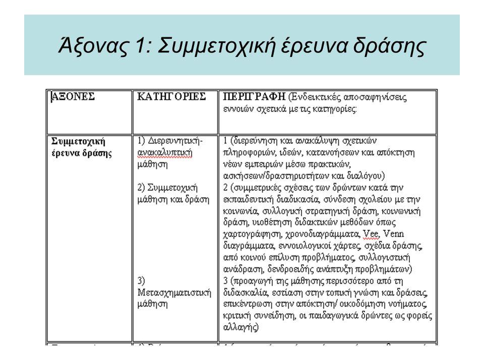 Άξονας 1: Συμμετοχική έρευνα δράσης