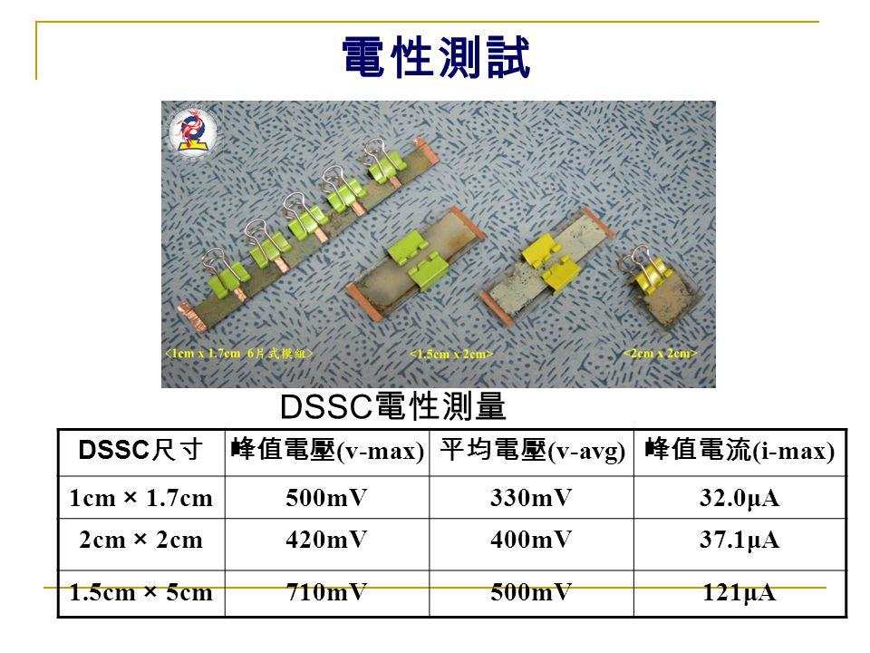 電性測試 DSSC電性測量 DSSC尺寸 峰值電壓(v-max) 平均電壓(v-avg) 峰值電流(i-max) 1cm × 1.7cm