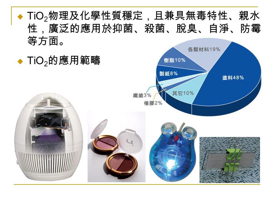 TiO2物理及化學性質穩定,且兼具無毒特性、親水性,廣泛的應用於抑菌、殺菌、脫臭、自淨、防霉等方面。