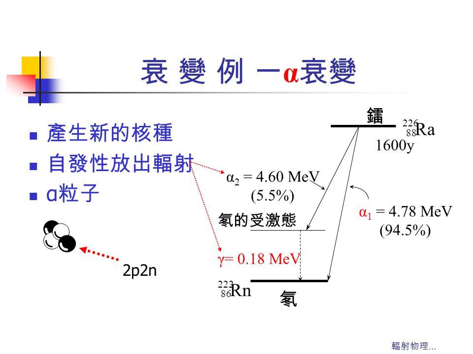 衰 變 例 一α衰變 產生新的核種 自發性放出輻射 α粒子 鐳 Ra Rn 氡 1600y α1 = 4.78 MeV (94.5%)