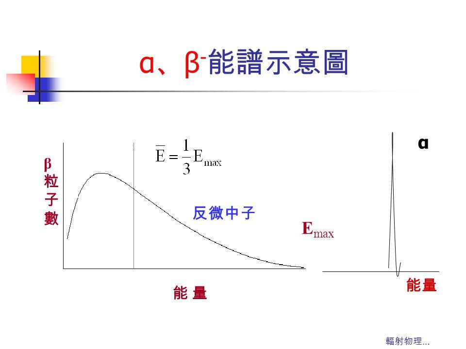 α、β-能譜示意圖 Emax 能 量 β 粒 子 數 α 反微中子 能量 輻射物理…