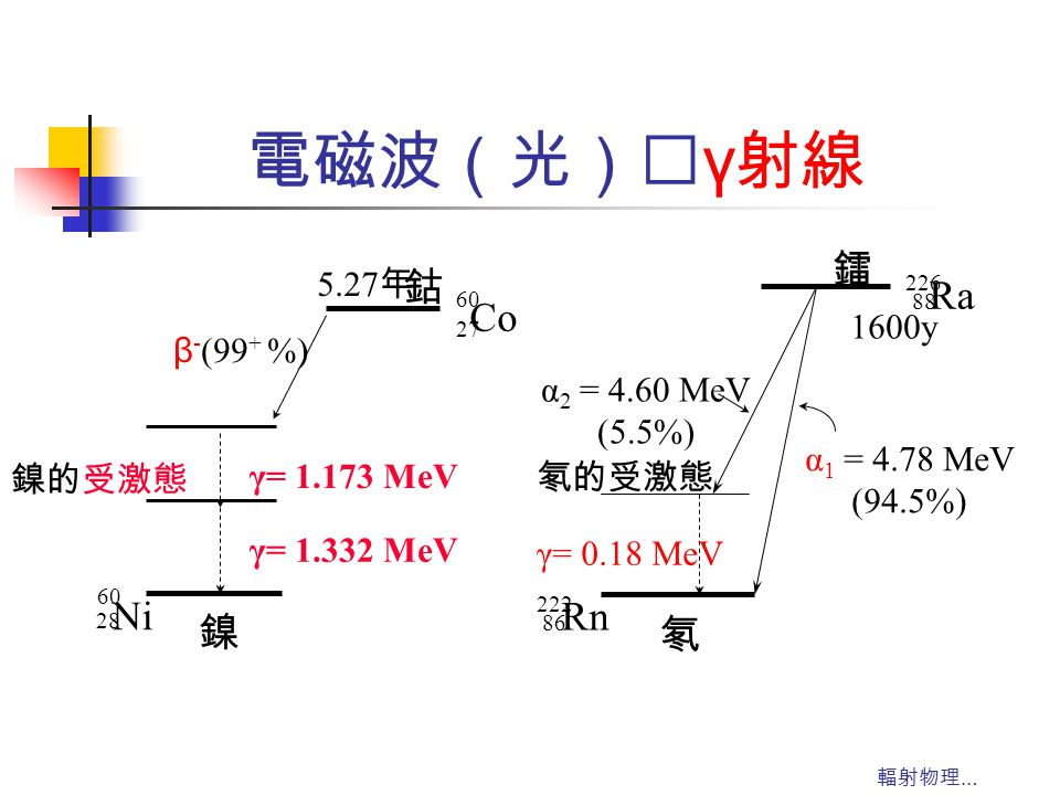 電磁波(光)‥γ射線 鈷 Co 鎳 Ni 鐳 Ra 氡 Rn 5.27年 β-(99+ %) 鎳的受激態 γ= 1.332 MeV