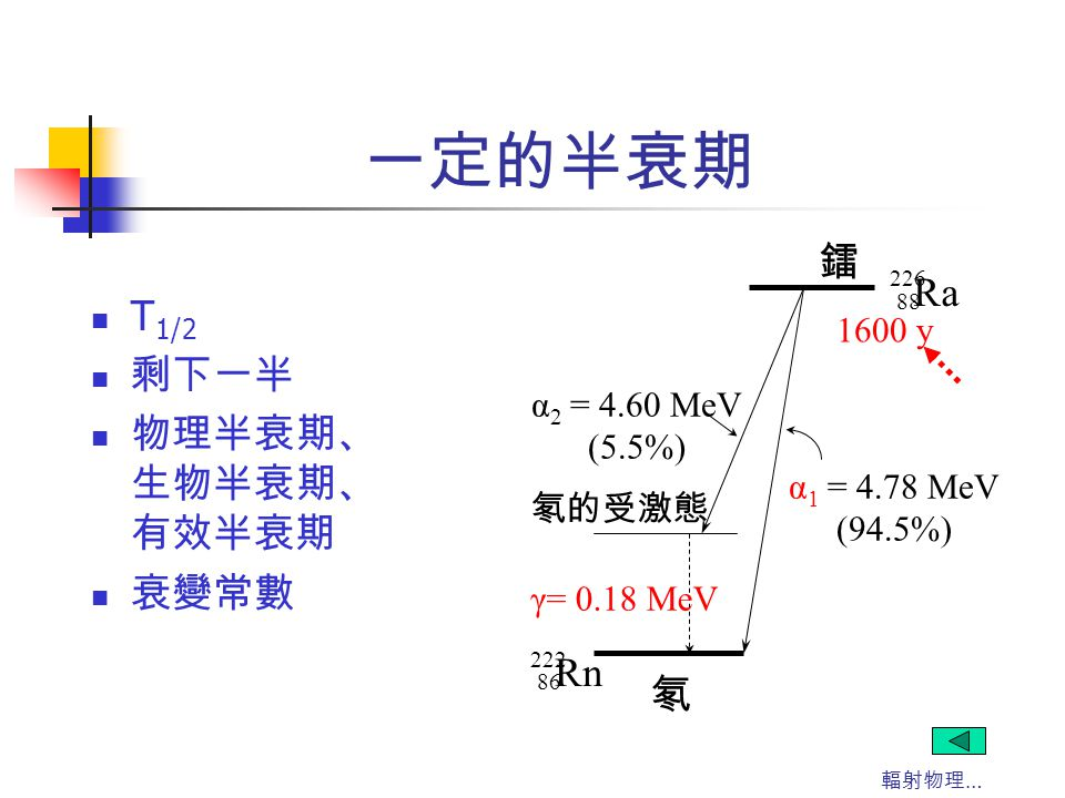 一定的半衰期 鐳 Ra T1/2 剩下一半 物理半衰期、生物半衰期、有效半衰期 衰變常數 Rn 氡 1600 y α2 = 4.60 MeV