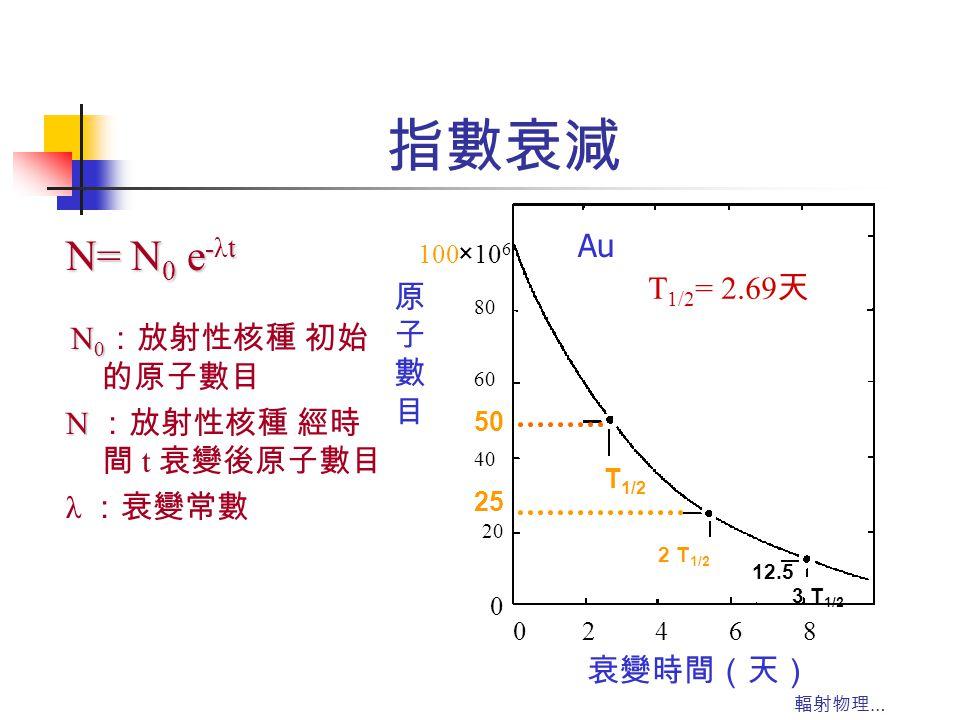 指數衰減 N= N0 e-λt Au N0:放射性核種 初始的原子數目 T1/2= 2.69天 原 子