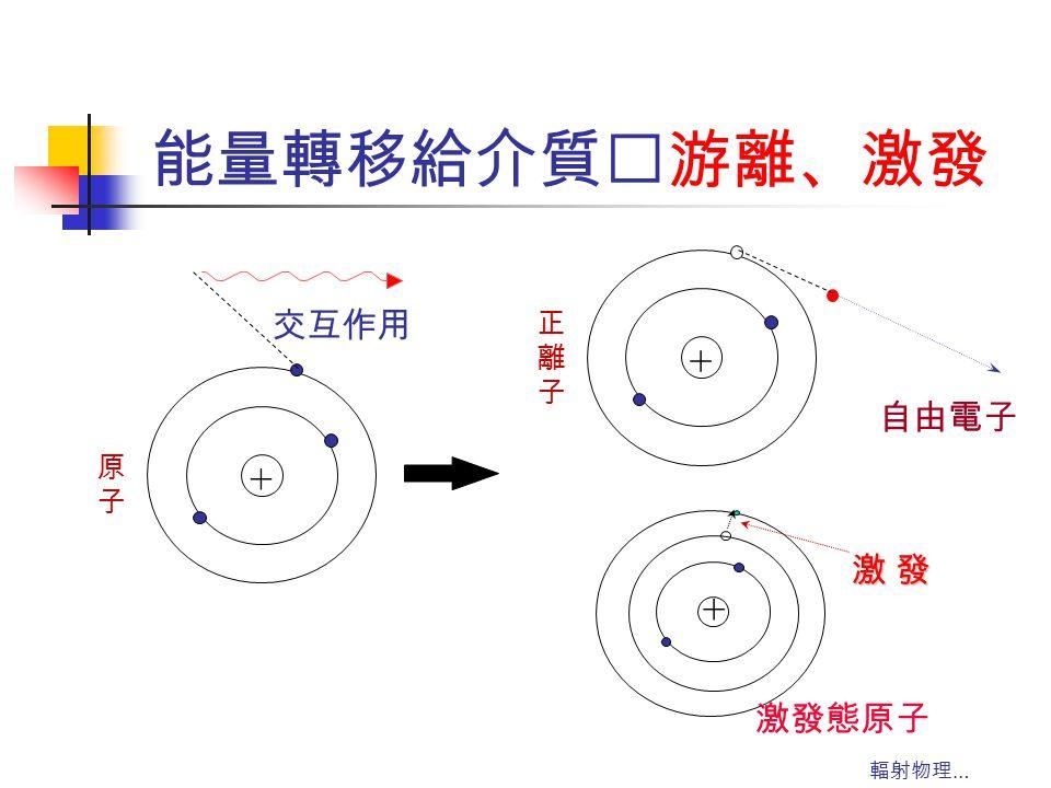 能量轉移給介質‥游離、激發 + 正 離 子 自由電子 激發態原子 激 發 交互作用 + 原 子 輻射物理…