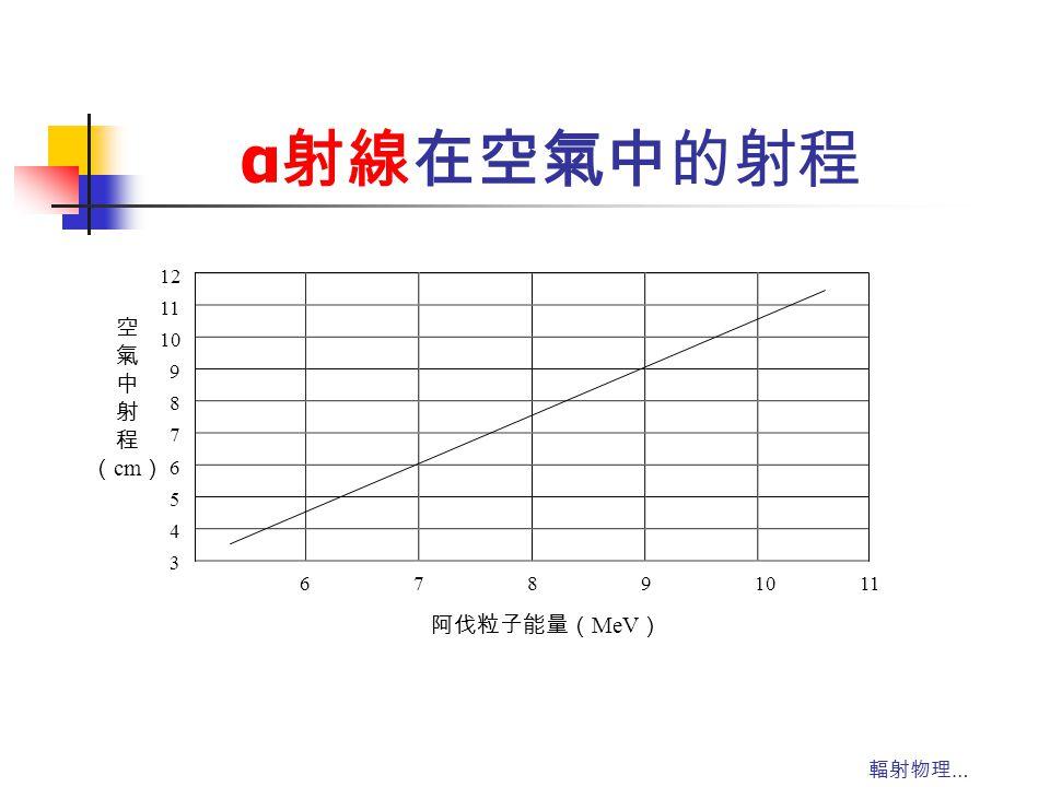 α射線在空氣中的射程 6 7 8 9 10 11 12 5 4 3 阿伐粒子能量(MeV) 空 氣 中 射 程 (cm) 輻射物理…
