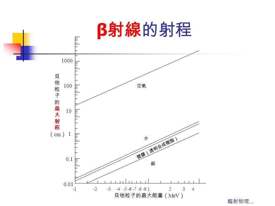 β射線的射程 1000 貝 他 粒 子 100 的 最 大 射 程 (cm) 10 1 0.1 0.01 貝他粒子的最大能量(MeV)