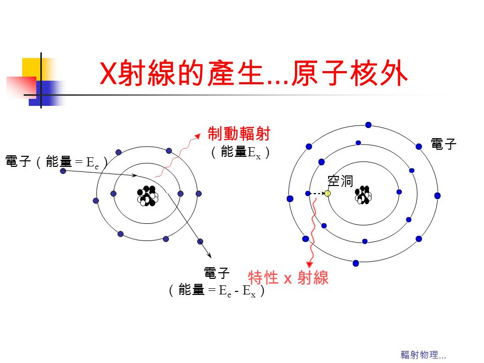 X射線的產生…原子核外 電子 特性 x 射線 空洞 (能量 = Ee - Ex) 電子(能量 = Ee) 制動輻射 (能量Ex) 輻射物理…