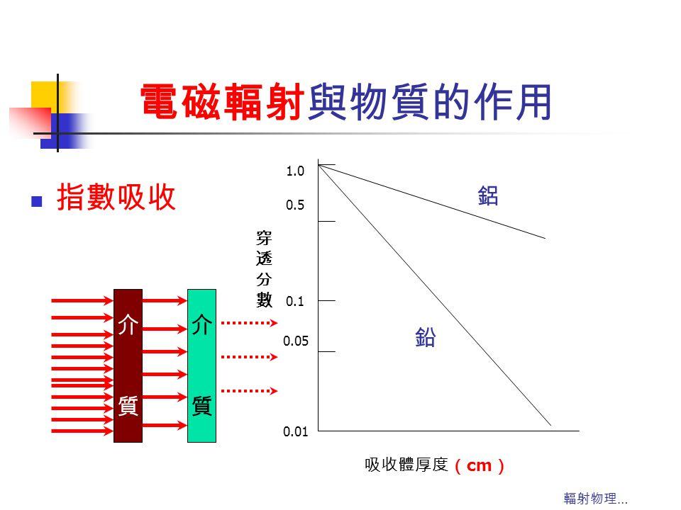電磁輻射與物質的作用 指數吸收 鋁 介 質 介 質 鉛 穿 透 分 數 吸收體厚度(cm) 1.0 0.5 0.1 0.05 0.01