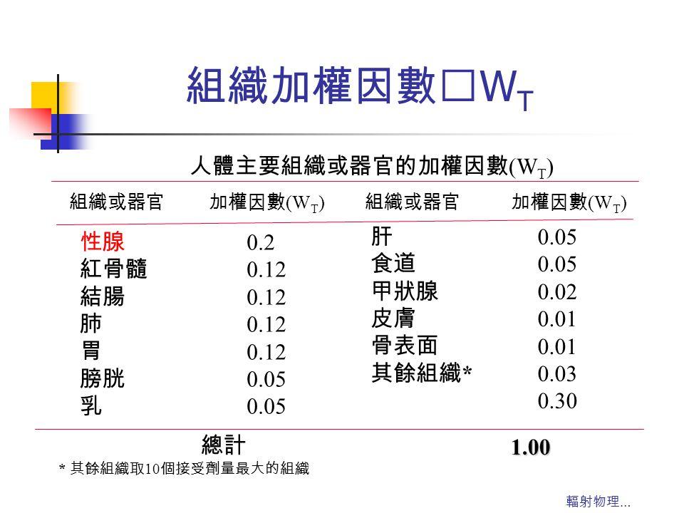 組織加權因數‥WT 人體主要組織或器官的加權因數(WT) 肝 食道 甲狀腺 皮膚 骨表面 其餘組織* 0.05 0.02 0.01 0.03