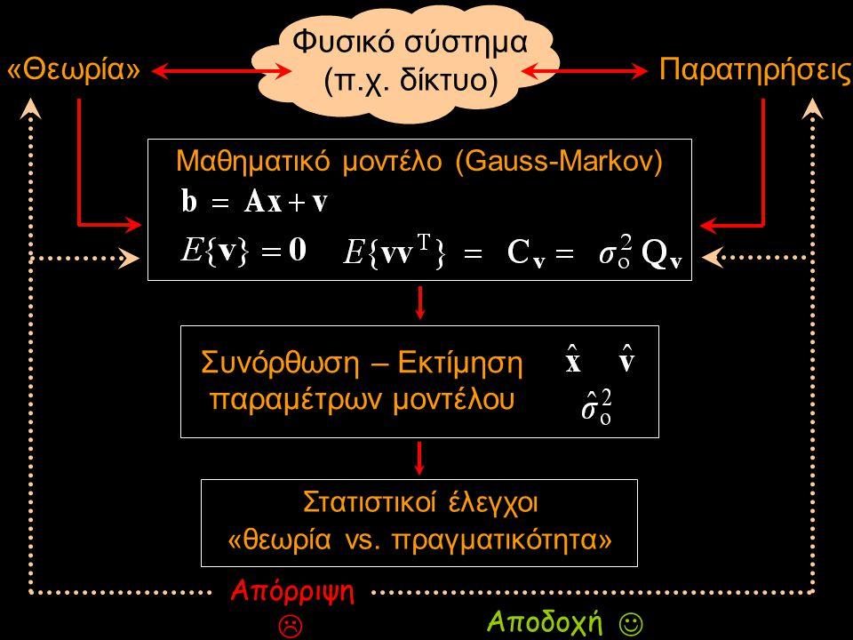 Φυσικό σύστημα (π.χ. δίκτυο)