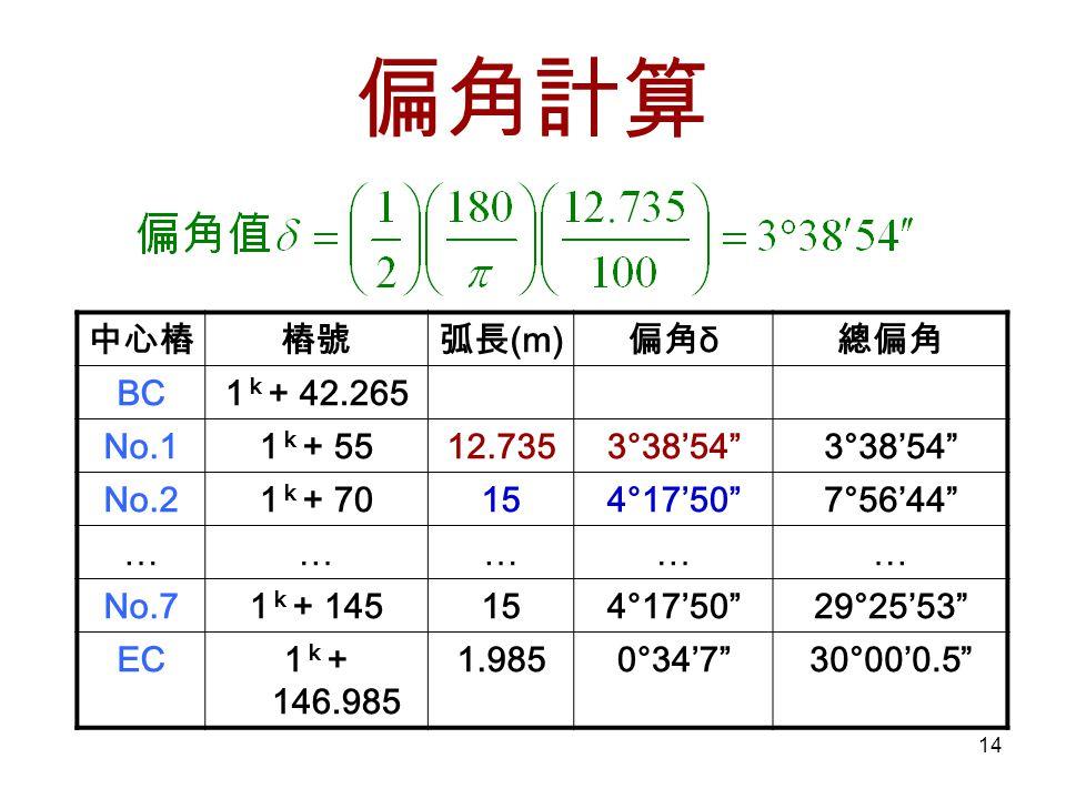 偏角計算 中心樁 樁號 弧長(m) 偏角δ 總偏角 BC 1k+ 42.265 No.1 1k+ 55 12.735 3°38'54