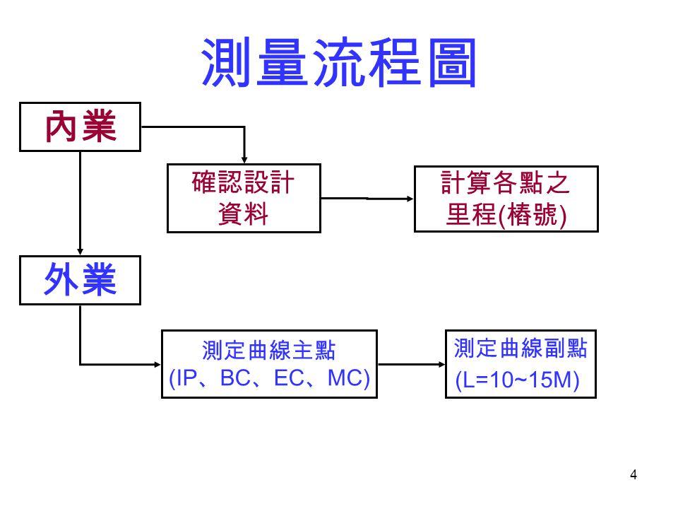 測量流程圖 內業 外業 確認設計 計算各點之 資料 里程(樁號) 測定曲線主點 測定曲線副點 (IP、BC、EC、MC)