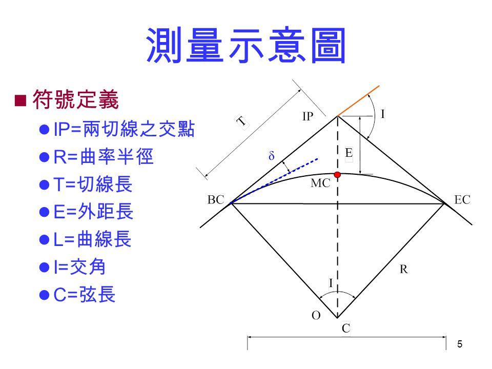 測量示意圖 符號定義 IP=兩切線之交點 R=曲率半徑 T=切線長 E=外距長 L=曲線長 I=交角 C=弦長