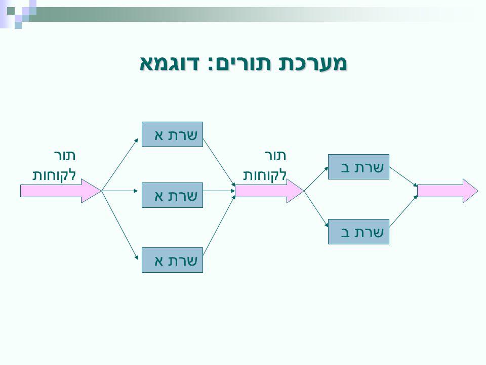 מערכת תורים: דוגמא שרת א תור לקוחות תור לקוחות שרת ב שרת א שרת ב שרת א