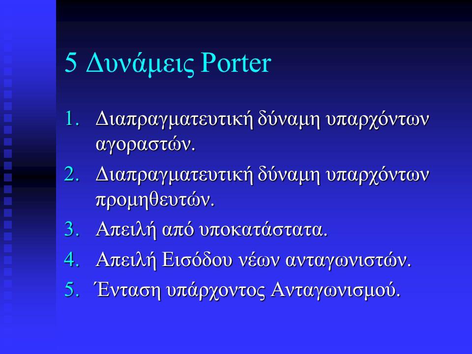 5 Δυνάμεις Porter Διαπραγματευτική δύναμη υπαρχόντων αγοραστών.