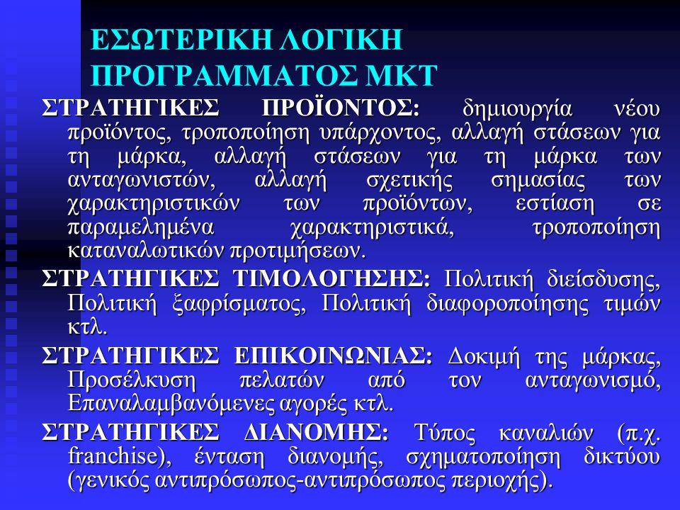 ΕΣΩΤΕΡΙΚΗ ΛΟΓΙΚΗ ΠΡΟΓΡΑΜΜΑΤΟΣ ΜΚΤ