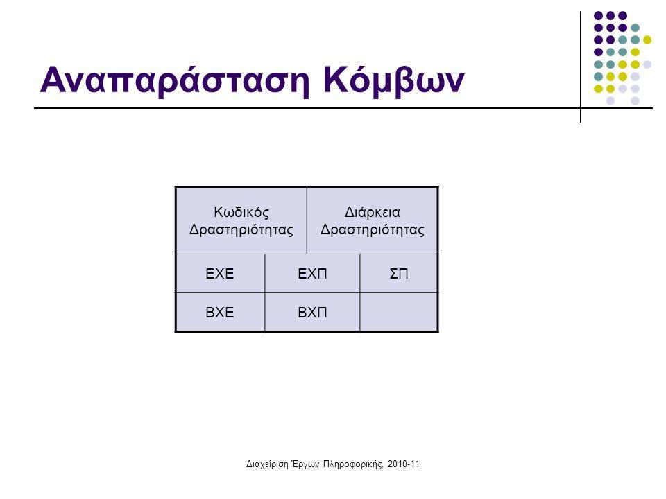 Αναπαράσταση Κόμβων Κωδικός Δραστηριότητας Διάρκεια Δραστηριότητας ΕΧΕ