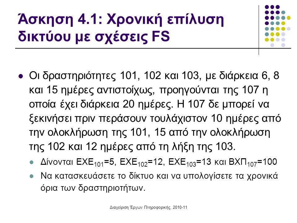 Άσκηση 4.1: Χρονική επίλυση δικτύου με σχέσεις FS