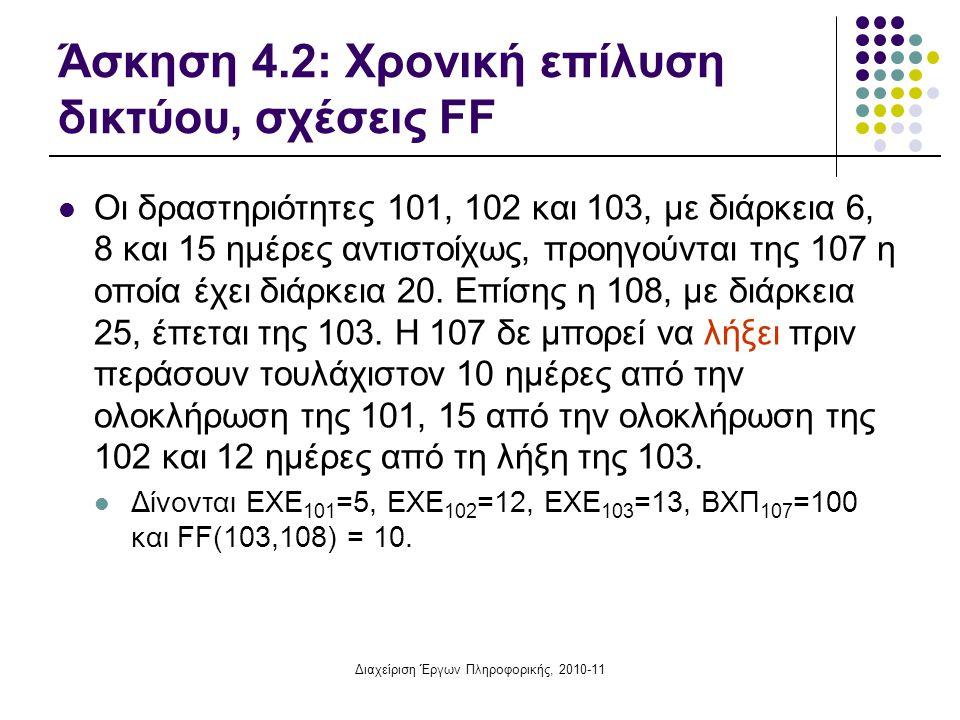 Άσκηση 4.2: Χρονική επίλυση δικτύου, σχέσεις FF