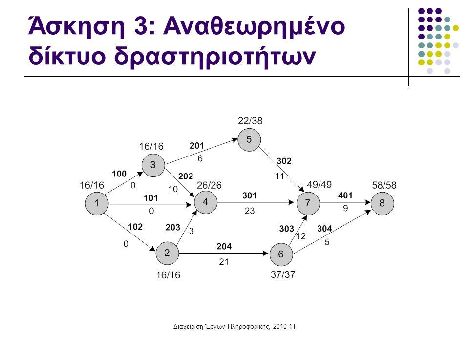 Άσκηση 3: Αναθεωρημένο δίκτυο δραστηριοτήτων