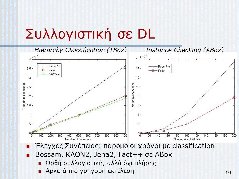 Συλλογιστική σε DL Hierarchy Classification (TBox) Instance Checking (ABox) Έλεγχος Συνέπειας: παρόμοιοι χρόνοι με classification.