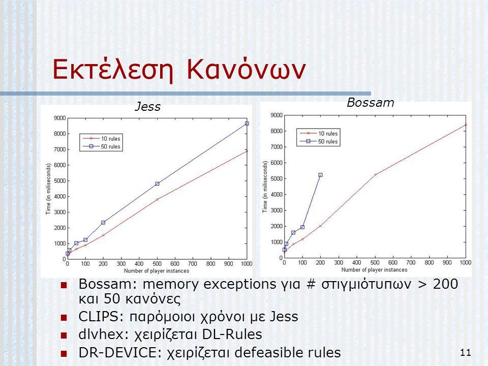 Εκτέλεση Κανόνων Bossam. Jess. Bossam: memory exceptions για # στιγμιότυπων > 200 και 50 κανόνες.