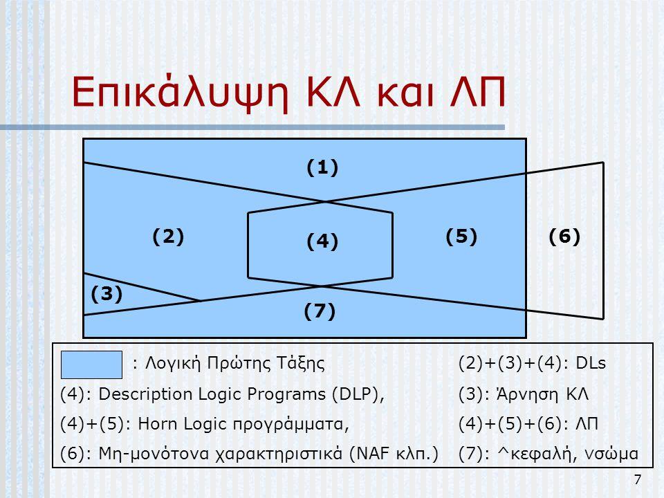 Επικάλυψη ΚΛ και ΛΠ (1) (2) (5) (6) (4) (3) (7)