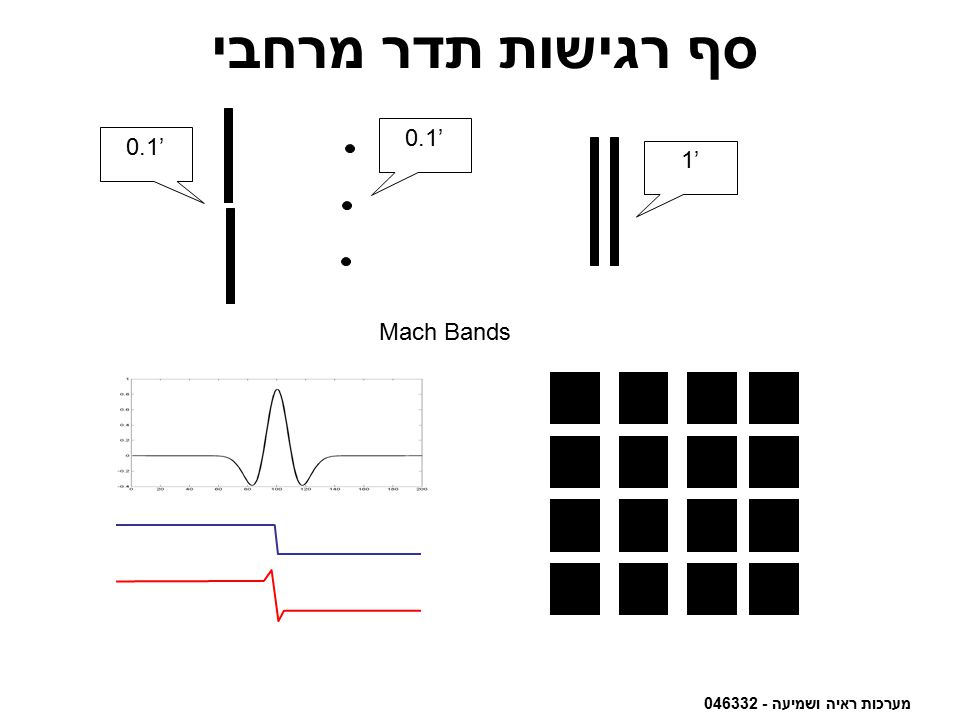 סף רגישות תדר מרחבי 0.1' 0.1' 1' Mach Bands