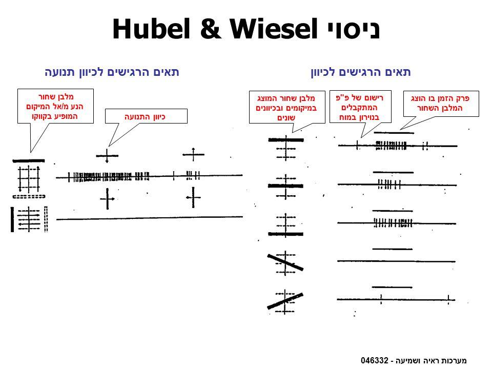 ניסוי Hubel & Wiesel תאים הרגישים לכיוון תנועה תאים הרגישים לכיוון