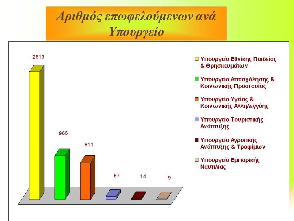 Αριθμός επωφελούμενων ανά Υπουργείο