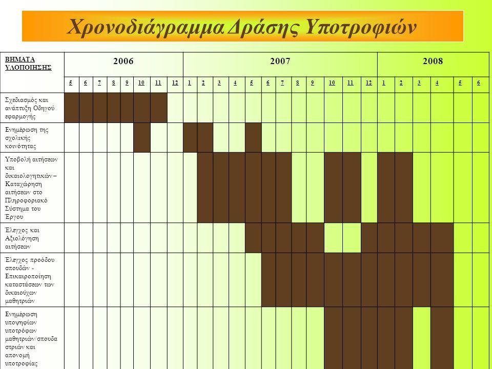 Χρονοδιάγραμμα Δράσης Υποτροφιών