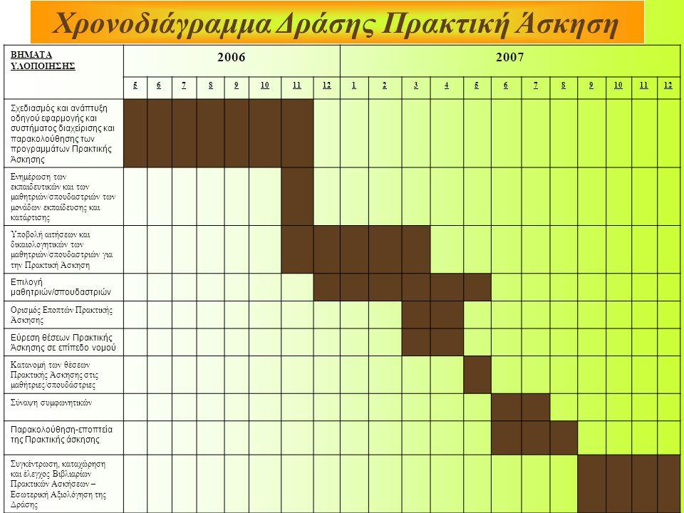Χρονοδιάγραμμα Δράσης Πρακτική Άσκηση