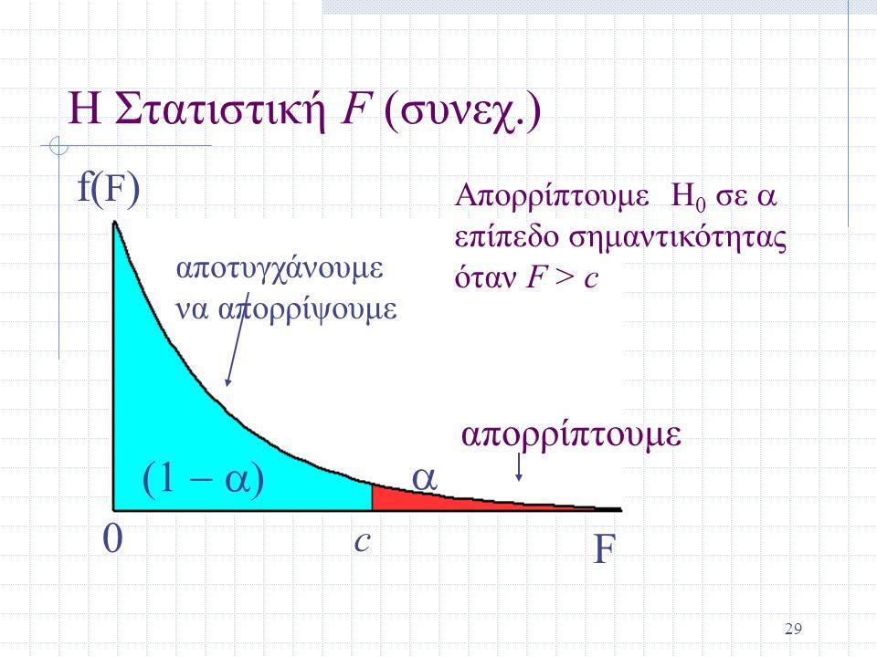 Η Στατιστική F (συνεχ.) f(F) (1 - a) a F απορρίπτουμε c