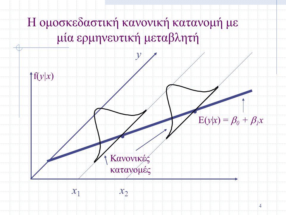 . . Η ομοσκεδαστική κανονική κατανομή με μία ερμηνευτική μεταβλητή y