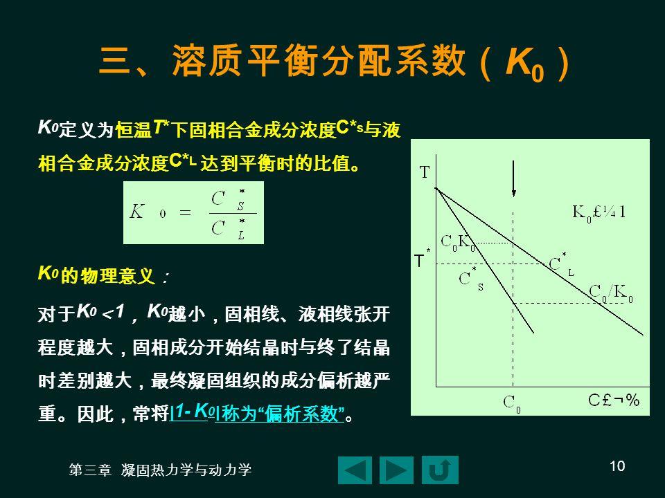 三、溶质平衡分配系数(K0) K0定义为恒温T*下固相合金成分浓度C*s与液相合金成分浓度C*L 达到平衡时的比值。 K0 的物理意义: