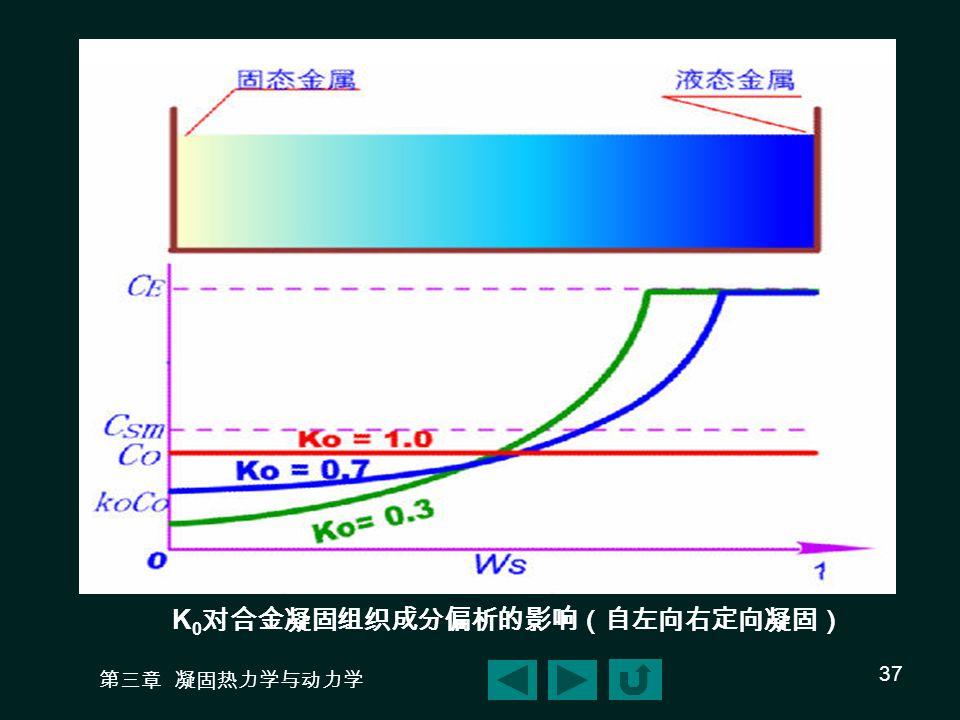 K0对合金凝固组织成分偏析的影响(自左向右定向凝固)
